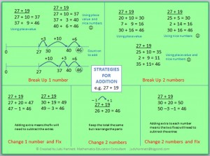 math resources for teachers - computation poster - addition